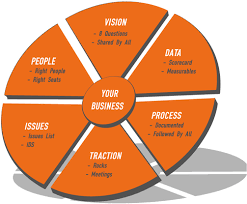 Your Business Wheel