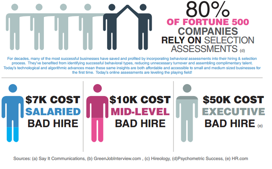Cost for bad hires